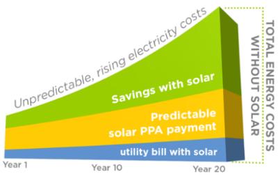 Solar PPA Financing Savings