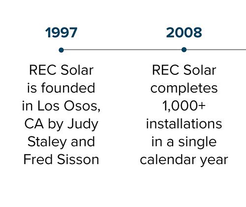 commercial-solar-business_rec-solar_milestones_01.png