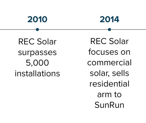 commercial-solar-business_rec-solar_milestones_02.png