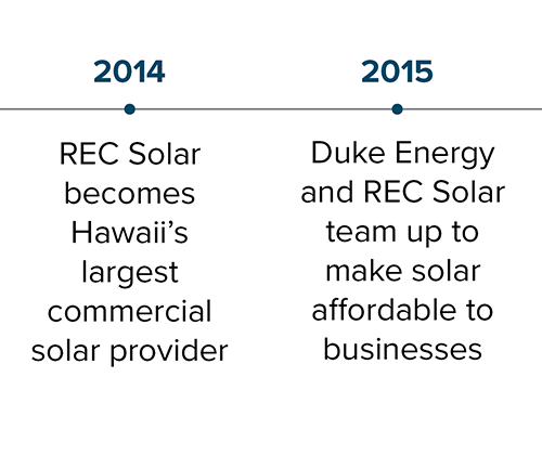 commercial-solar-business_rec-solar_milestones_03.png