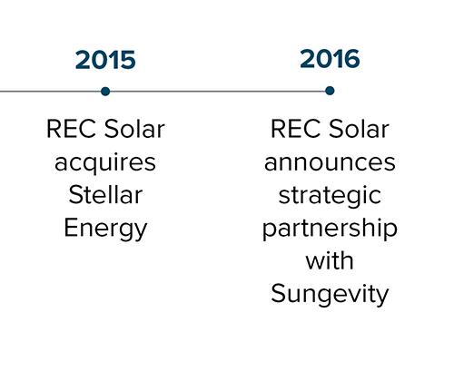 commercial-solar-business_rec-solar_milestones_04.png