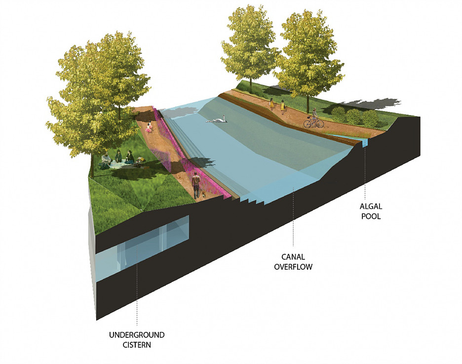 Hydropolis canal sectional perspective
