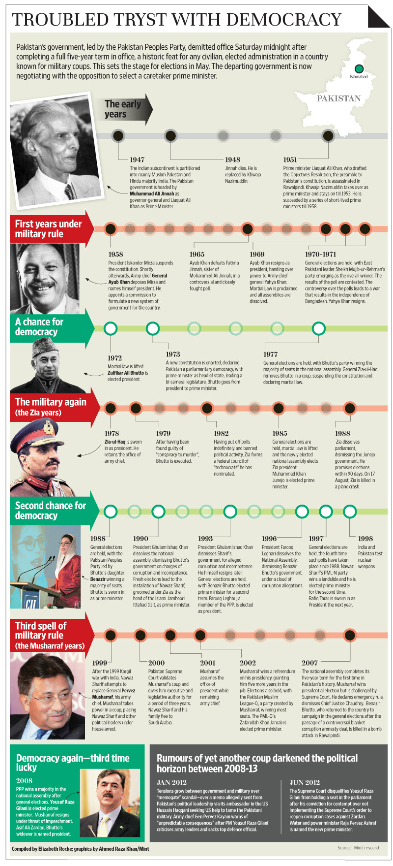 the history of the pakistans government and politics Military in politics in pakistan this incident perhaps is the turning point in the history of military-politics the government of benazir bhutto was.