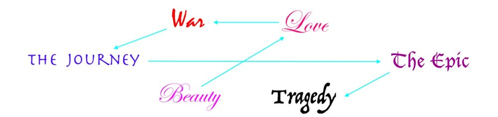 6 topics and arrows.jpeg