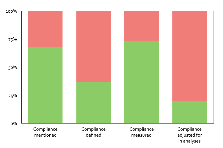 Proportion of included papers reporting, defining, measuring and adjusting for compliance.