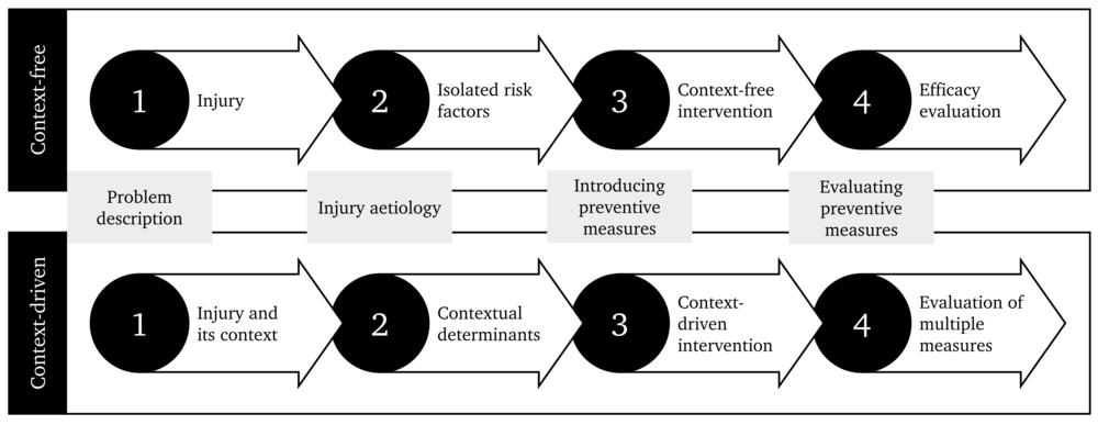 In the past 25 years, the 'sequence of prevention' of sports injuries has been mostly applied to produce context-free evidence, i.e. describing the problem and following the steps in controlled environments that did not consider the context as part of the problem from the outset. Contemporary views demand the 'sequence of prevention' to be context-driven, which will provide a more comprehensive view of the injury problem and effective solutions
