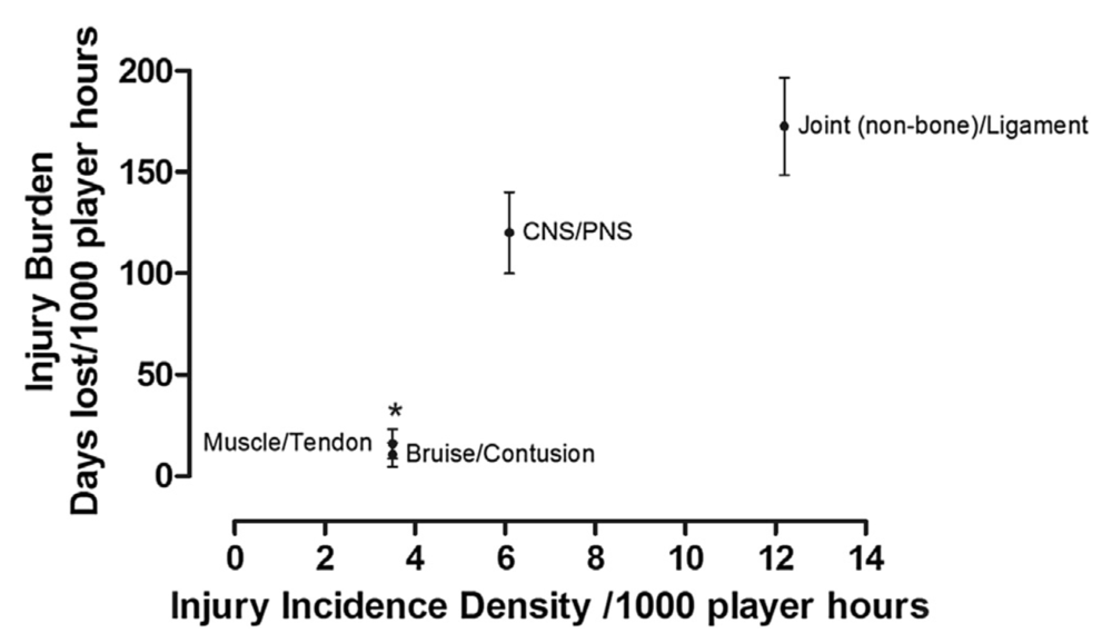 Injury incidence density (IID) and burden for injury type during the season.  *both Muscle/Tendon and Bruise/Contusion were significantly different to Joint (non-bone)/Ligament injuries; p < 0.05.