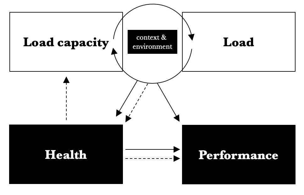 An integrated view on load, load capacity, performance and health in sports. Dotted lines represent negative relationships and solid lines represent positive relationships.