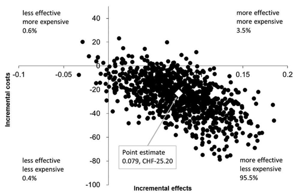 Cost effectiveness plane presenting model based data for a countrywide implementation of the '11+ Kids'. Cost effect pairs were estimated using bootstrapping (1,000 samples) for the difference in the costs and injury risk in the '11+ Kids' intervention group versus the control group. The figure shows simulated data for a countrywide implementation scenario in Switzerland over one football season. Values in the southeast (dominant) quadrant indicate that the intervention group showed lower costs and lower injury incidence density. Data in the northwest quadrant (dominated) indicate that the intervention group showed higher costs and a higher injury incidence density.