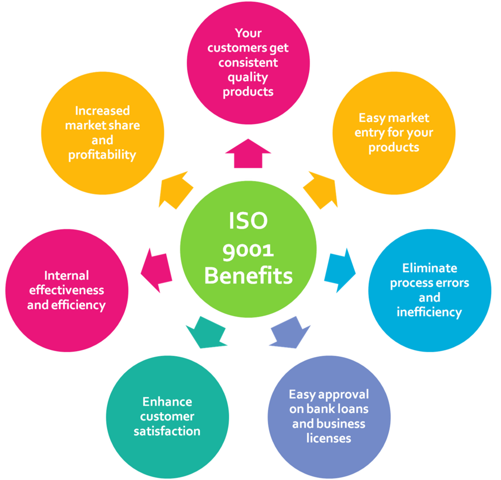The Benefits of ISO 9001:2008