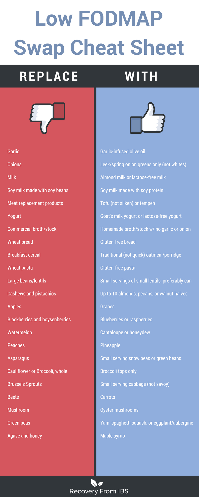 Low FODMAP Cheat List.png