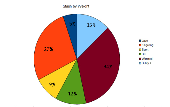 Stash by Weight Chart