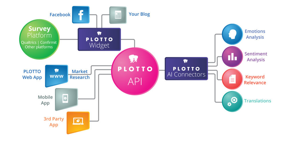 Plotto API