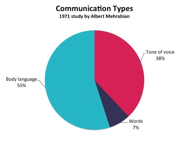 communication_types_graph.jpg