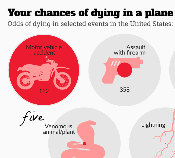 Chances of dying in a plane crash, shark attack, etc. via The Independent - The Pastiche