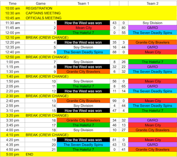 Schedule & game scores for the day.