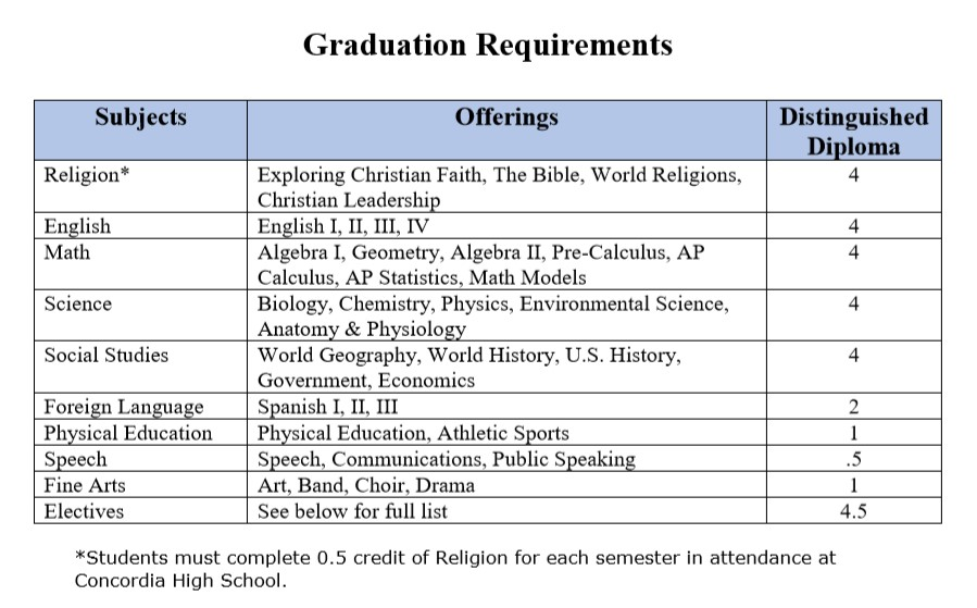 Graduation Requirements Web.jpg