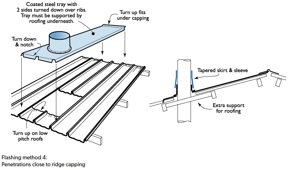 Pitch Transition On Metal Roof Metal Roofing Trim In