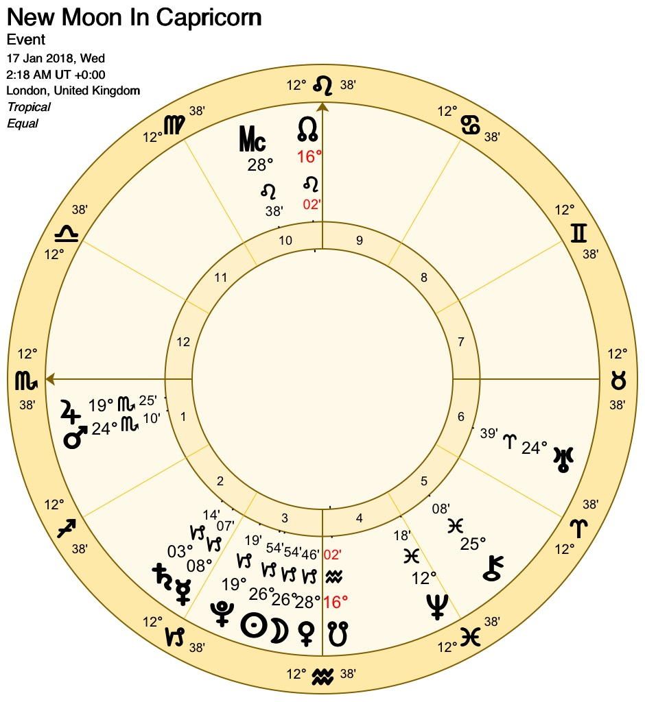 Chart by Astro Gold