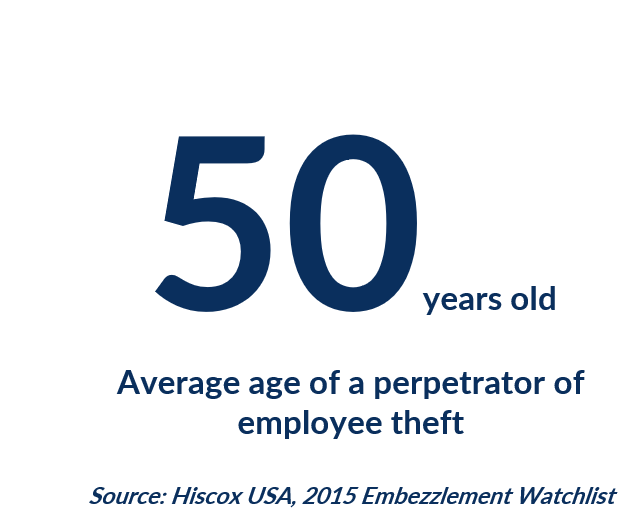 The average employee theft perpetrator is 50 years old