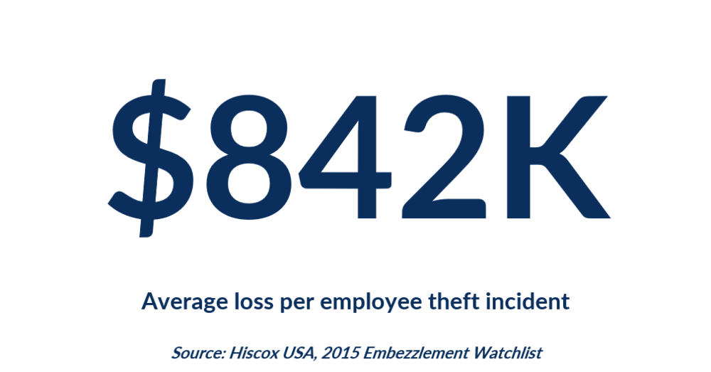 $842K is the average employee theft loss