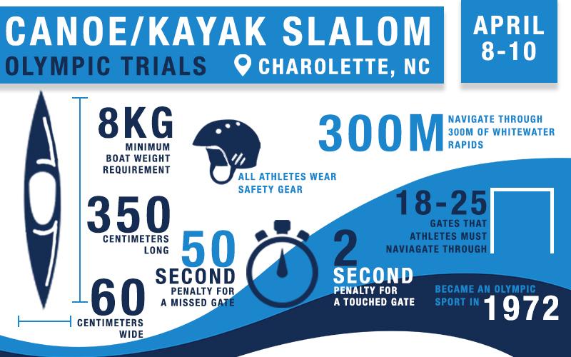 Sport Infographics — HALEY KNOBBE