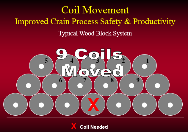 Figure 5: COIL MOVEMENT