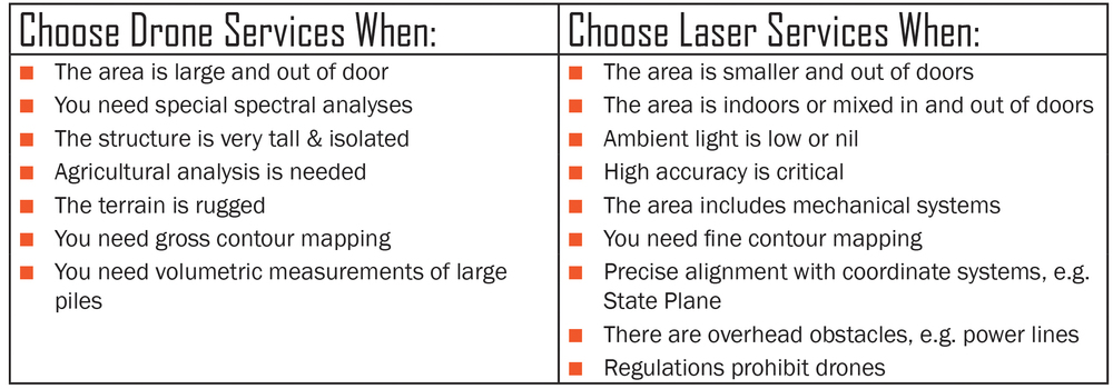 How to decide whether to fly a drone or scan with a laser.
