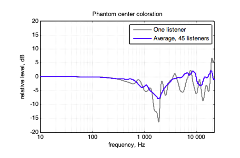 To get this result, first measure the spectrum at one ear while playing the same measurement signal in the two loudspeakers. This measurement will contain all the comb filtering effects from the interaction between the left/right speakers.  Next, measure the spectrum at the same ear while using a center speaker. Finally, calculate the difference in spectrum level for each frequency between the two measurements.