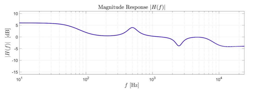 Figure 1: Magnitude response of a typical digital linear filter
