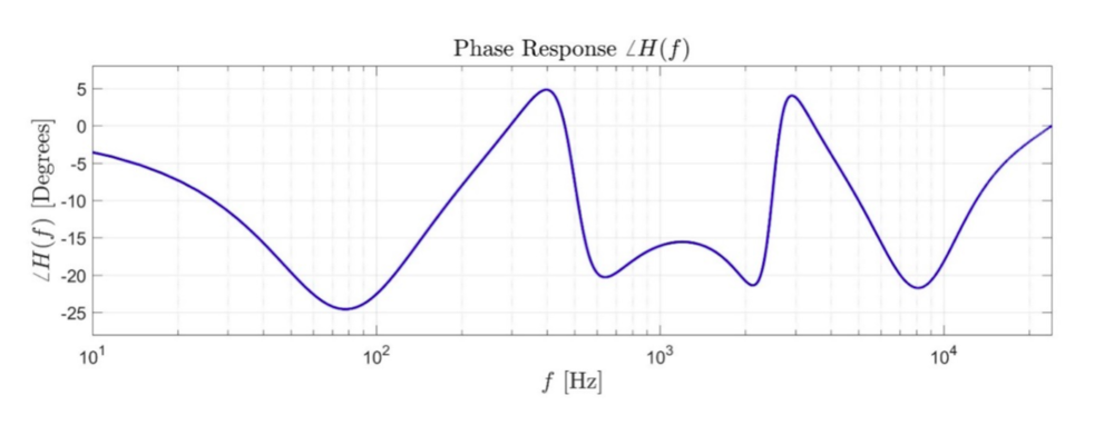 Figure 2: Phase response of the filter in Figure 1
