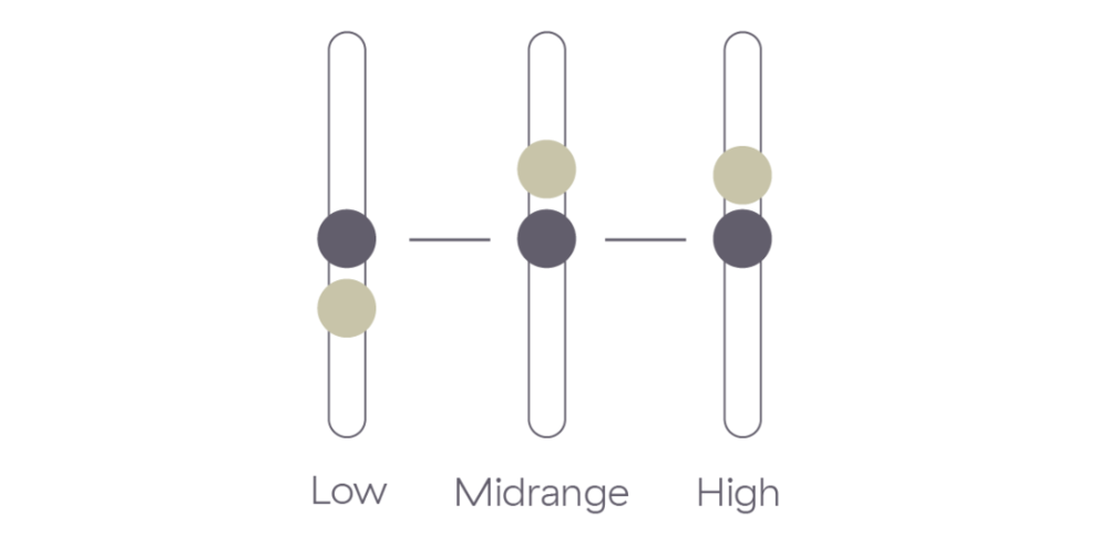 Figure 4: A standard audio equalizer composed of lowpass, bandpass, and highpass filter sections.