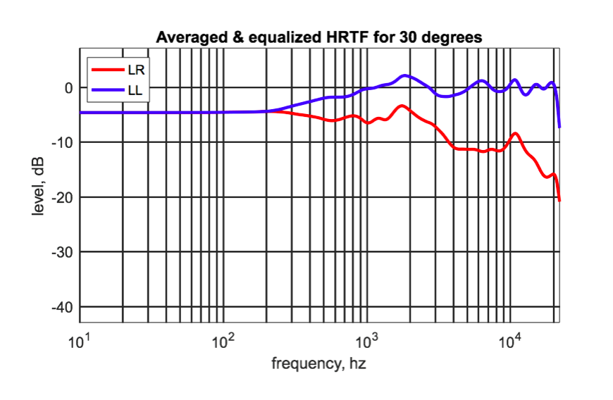 Figure 3: Cross-feed filters based on HRTFs with some equalization applied to make the response smoother without affecting the relative amount of cross-feed at different frequencies. (LL=left channel to left headphone, LR=left channel to right headphone)