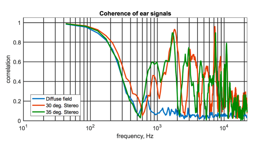Figure 4: Correlation between ears versus frequency for different scenarios.