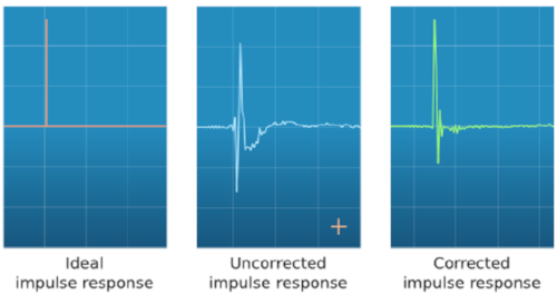 Impulse response for Dirac Live Room Correction