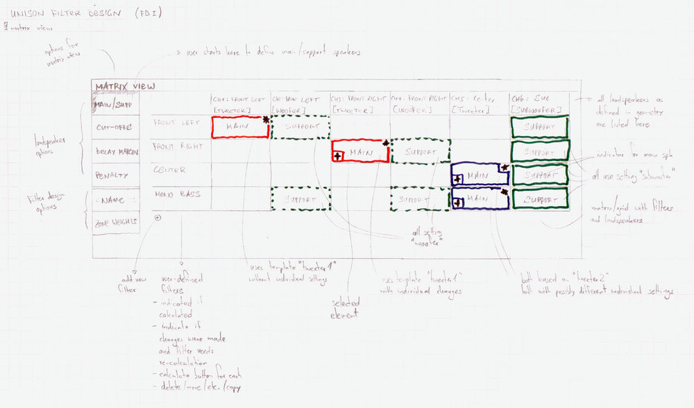 Figure 1:    Can you work with that   ? An early draft of the Unison filter design interface.