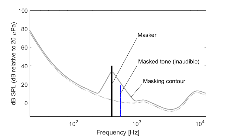 Figure 3: Conceptual illustration of a 400 Hz tone and the resulting contour, as well as a 550 Hz tone which is inaudible since it is has a level below the masking contour.