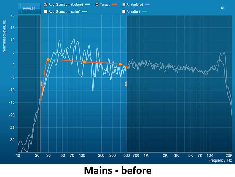 figure-12-NAD-T-758-V3-AV-Surround-Sound-Receiver-Mains-Before.jpg