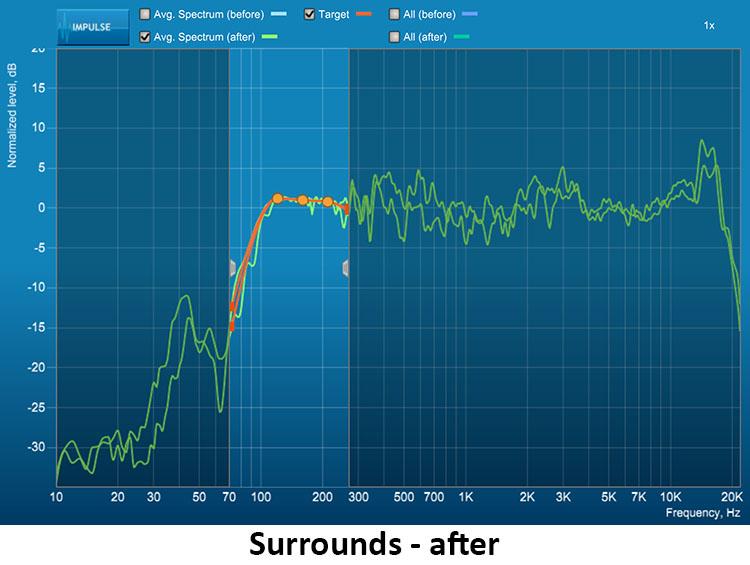 figure-17-NAD-T-758-V3-AV-Surround-Sound-Receiver-Surrounds-After.jpg
