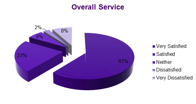 Pie chart showing overall satisfaction with Supporting Communities services.
