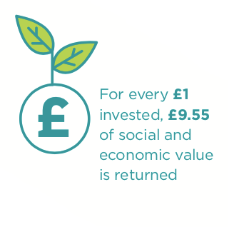 Supporting Communities Social Return on Investment for Community Development Work done in Mid & East Antrim