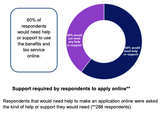 Graphic from the Dept. of Communities Baseline Report shows 60% of respondents would need help or support to use the benefits service online.