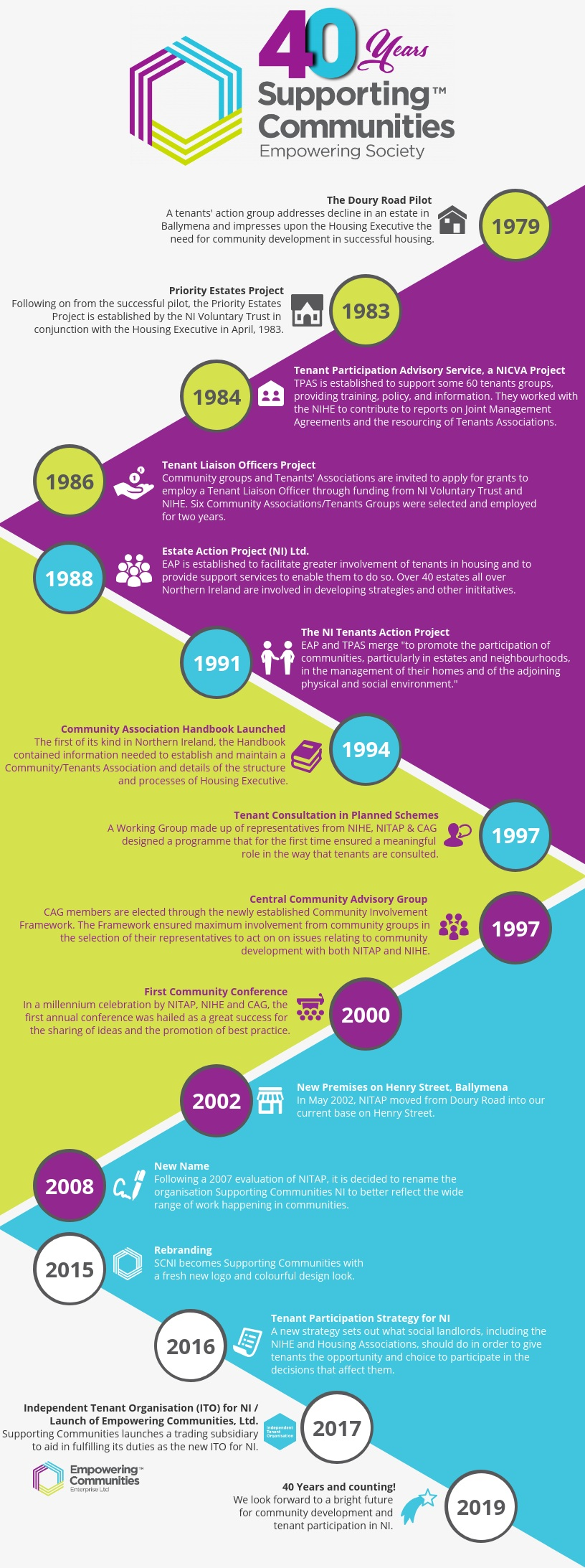 40 Years of Supporting Communities Timeline
