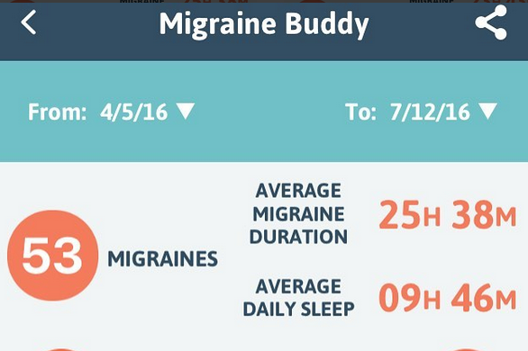 [image: Migraine Diary 4/5-7/12: 53 migraines, 25 hour and 38 minute average duration 🌀]