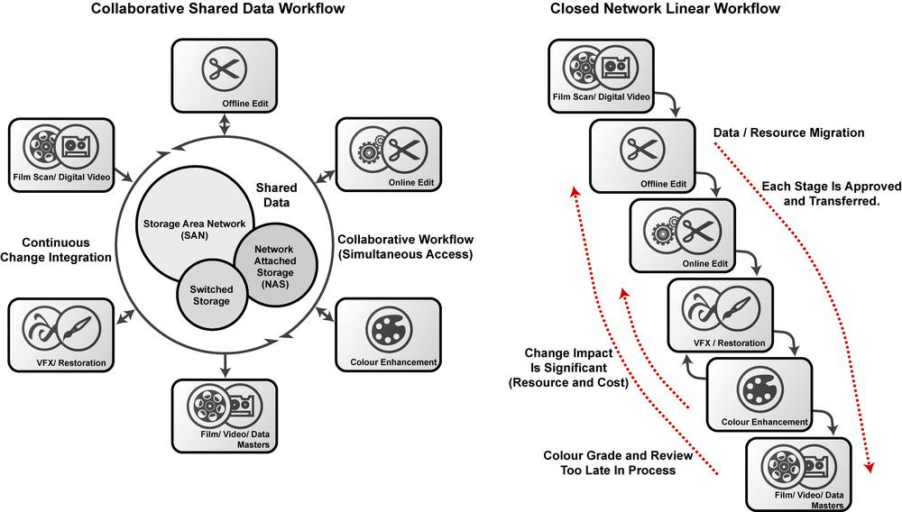 The different workflows for open architecture shared storage and closed network local storage facilities.