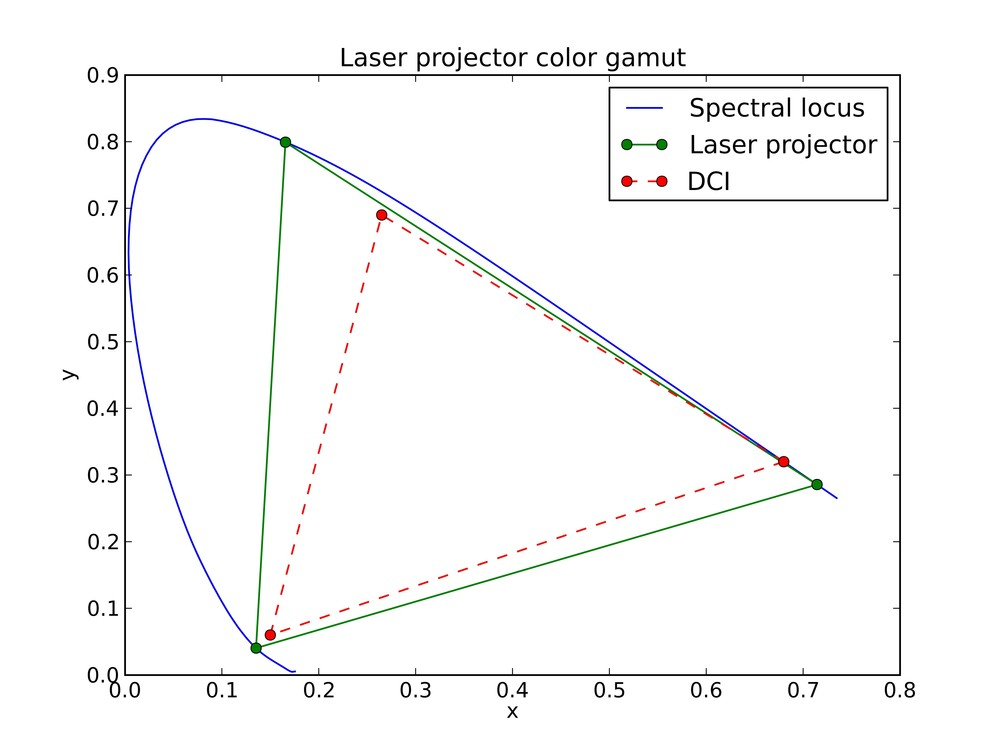 The Barco prototype DLP laser projector color gamut exceeds P3 and rec 709 displays