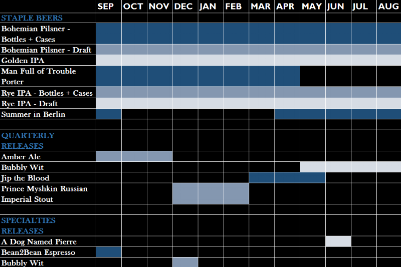 beer production calendar.png