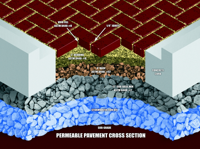 Permeable-Pavement-Cross-Section.jpg