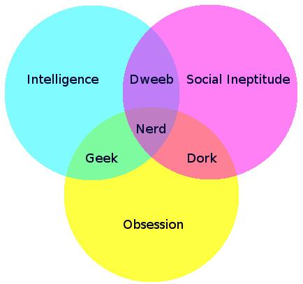 Geek, Nerd, Dork or Dweeb?