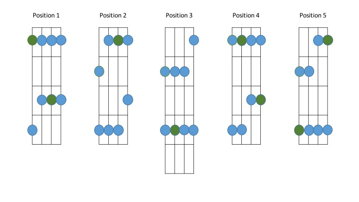 Minor Pentatonic Scale Positions Bass